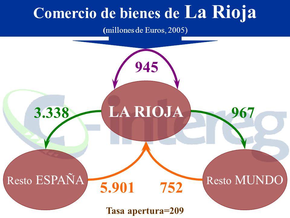 Comercio de bienes de La Rioja (millones de Euros, 2005) Resto ESPAÑA Resto MUNDO Tasa apertura=209 LA RIOJA 945 967 3.338 5.901 752