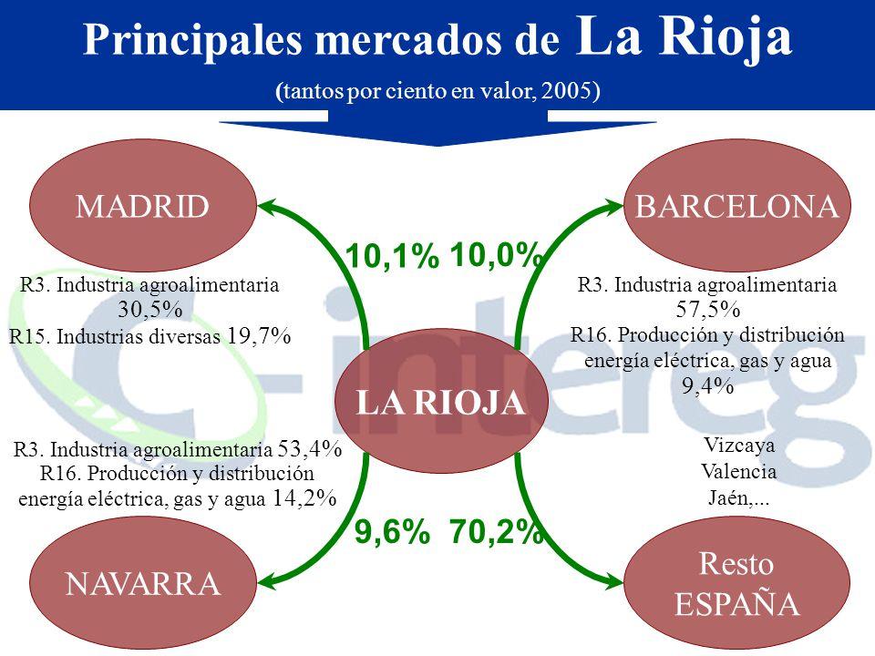 Principales mercados de La Rioja (tantos por ciento en valor, 2005) Resto ESPAÑA LA RIOJA MADRID NAVARRA BARCELONA R3. Industria agroalimentaria 30,5%