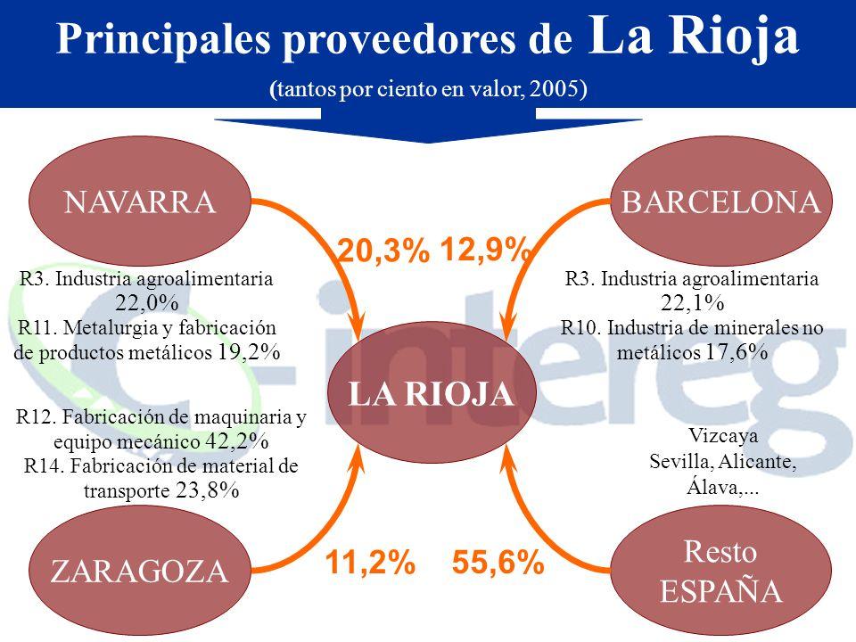 Principales proveedores de La Rioja (tantos por ciento en valor, 2005) Resto ESPAÑA LA RIOJA NAVARRA ZARAGOZA BARCELONA R3.