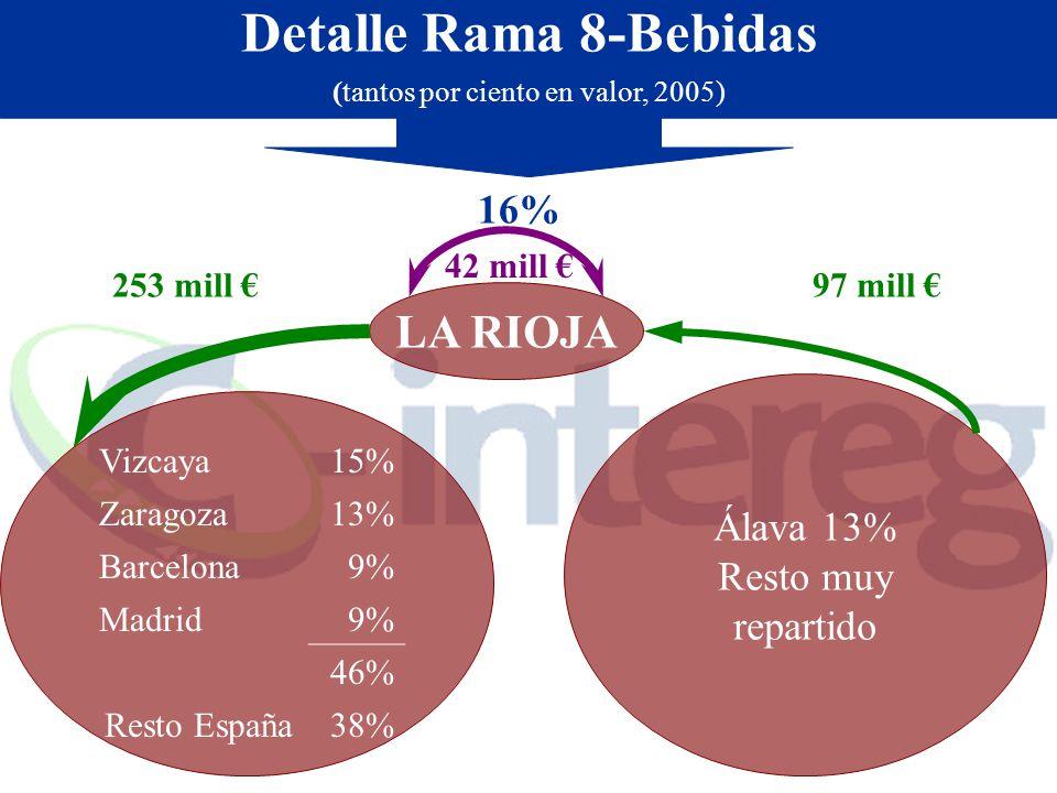 Detalle Rama 8-Bebidas (tantos por ciento en valor, 2005) Álava 13% Resto muy repartido LA RIOJA 42 mill 97 mill 253 mill 16% Vizcaya15% Zaragoza13% Barcelona9% Madrid9% 46% Resto España38%