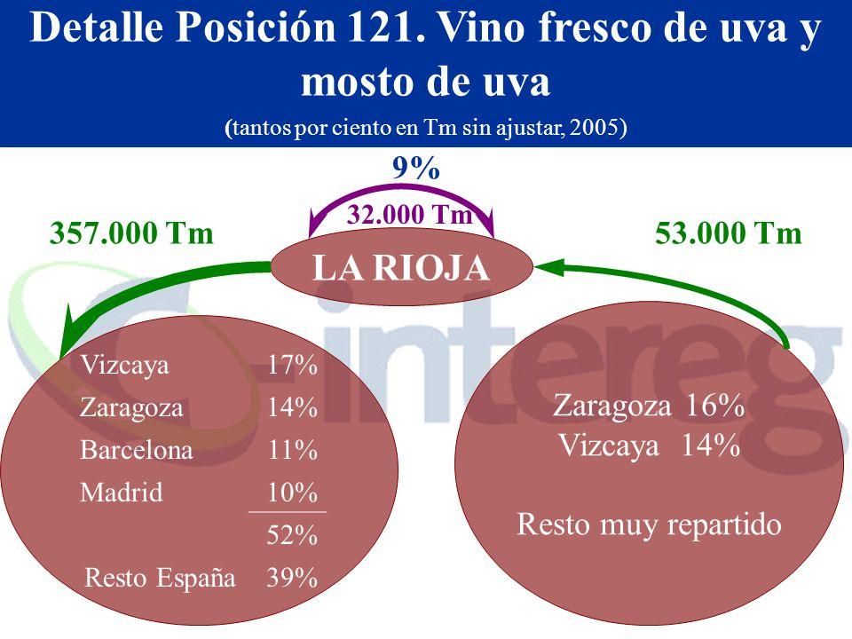 Detalle Posición 121. Vino fresco de uva y mosto de uva (tantos por ciento en Tm sin ajustar, 2005) Zaragoza 16% Vizcaya 14% Resto muy repartido LA RI