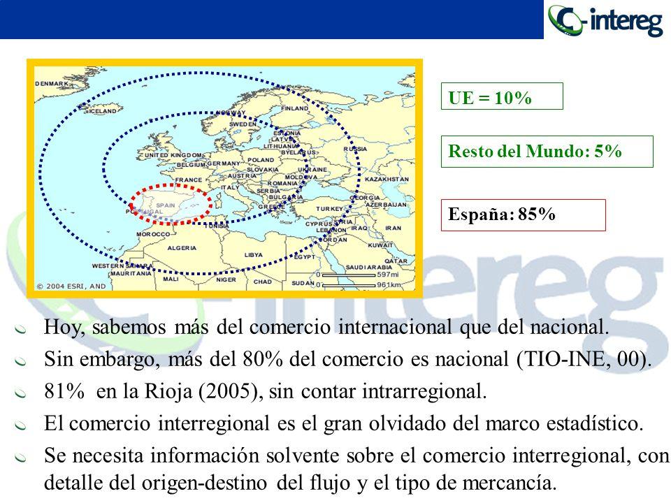 Resto del Mundo: 5% UE = 10% España: 85% Hoy, sabemos más del comercio internacional que del nacional. Sin embargo, más del 80% del comercio es nacion