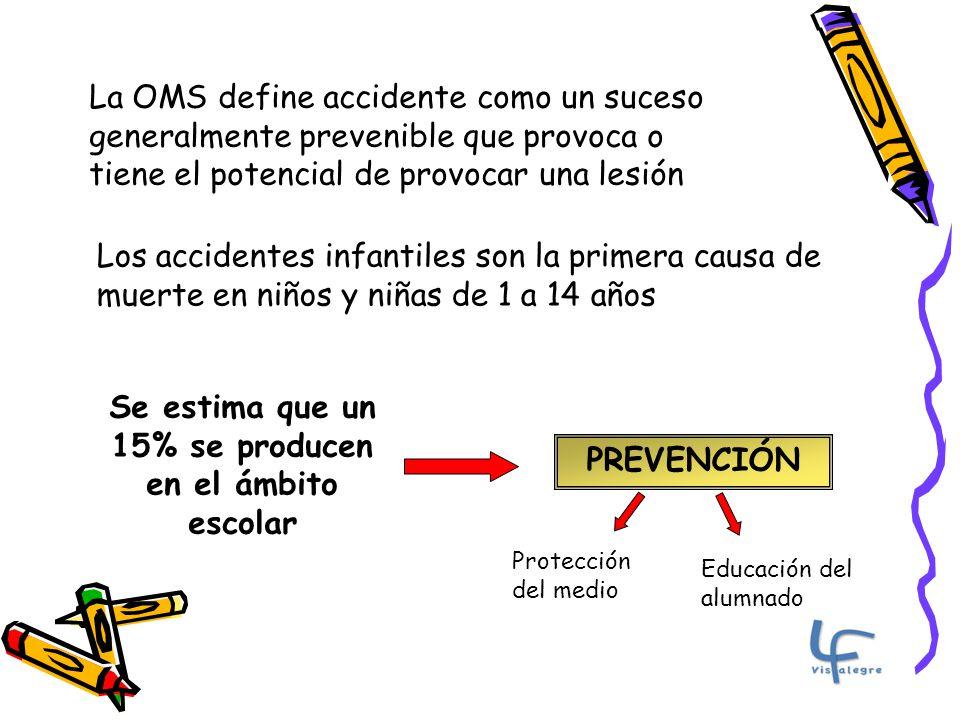 La OMS define accidente como un suceso generalmente prevenible que provoca o tiene el potencial de provocar una lesión Los accidentes infantiles son la primera causa de muerte en niños y niñas de 1 a 14 años Se estima que un 15% se producen en el ámbito escolar PREVENCIÓN Protección del medio Educación del alumnado