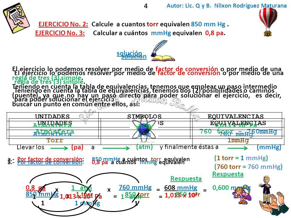 UNIDADESSIMBOLOSEQUIVALENCIAS Atmósferaatm760 torr - 760mmHg Torrtorr1mmHg EJERCICIO No. 2: Calcule a cuantos torr equivalen 850 mm Hg. a.- Por factor
