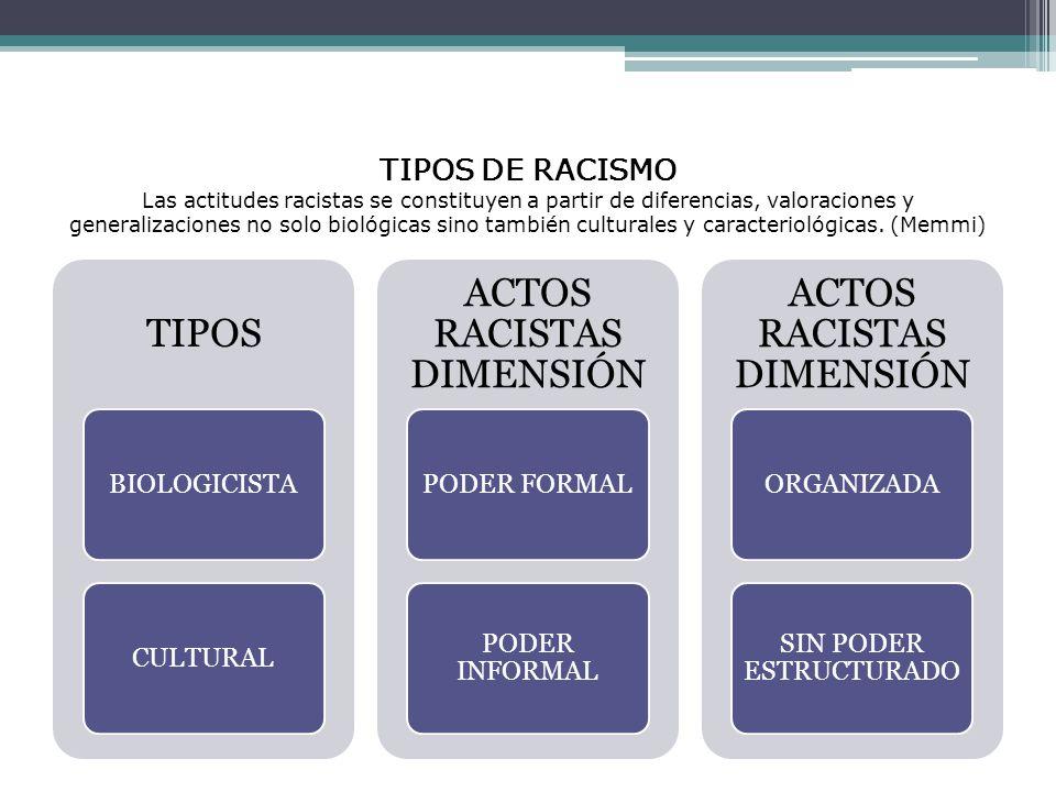 TIPOS DE RACISMO Las actitudes racistas se constituyen a partir de diferencias, valoraciones y generalizaciones no solo biológicas sino también culturales y caracteriológicas.