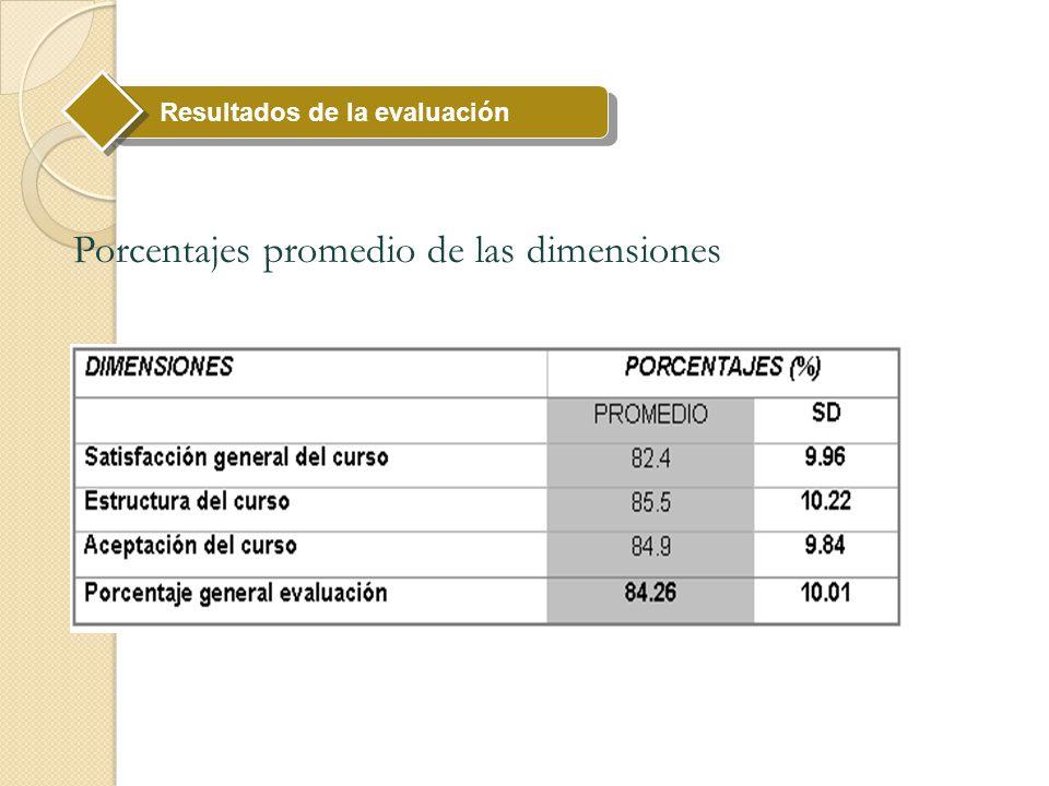 Porcentajes promedio de las dimensiones Resultados de la evaluación