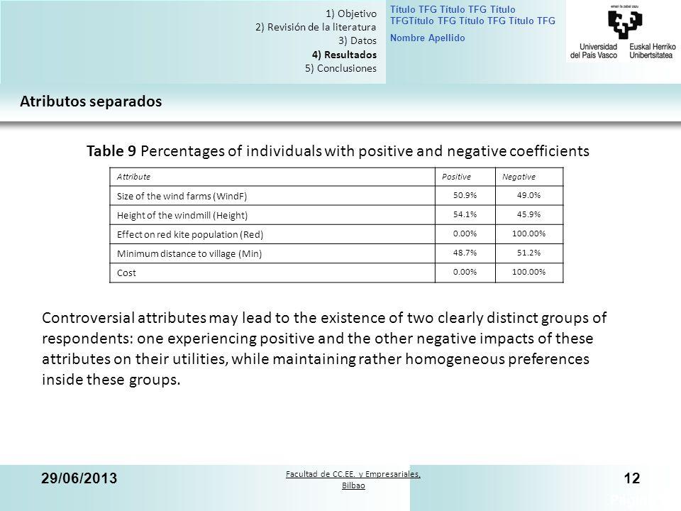 Facultad de CC.EE. y Empresariales, Bilbao Título TFG Título TFG Título TFGTítulo TFG Título TFG Título TFG Nombre Apellido 29/06/201312 Página 12 1)