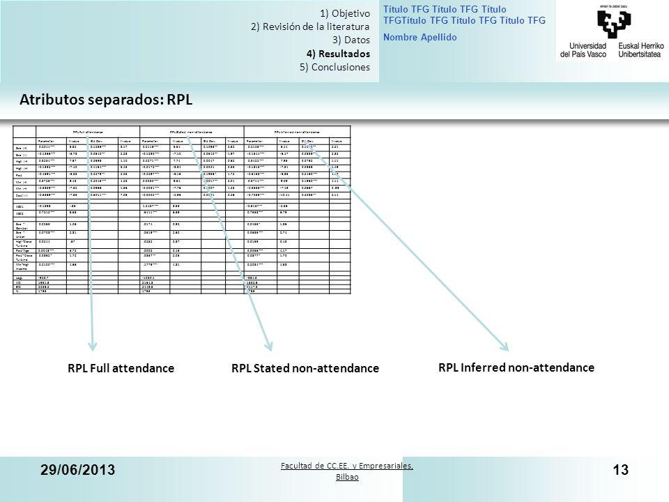 Facultad de CC.EE. y Empresariales, Bilbao Título TFG Título TFG Título TFGTítulo TFG Título TFG Título TFG Nombre Apellido 29/06/201313 Atributos sep