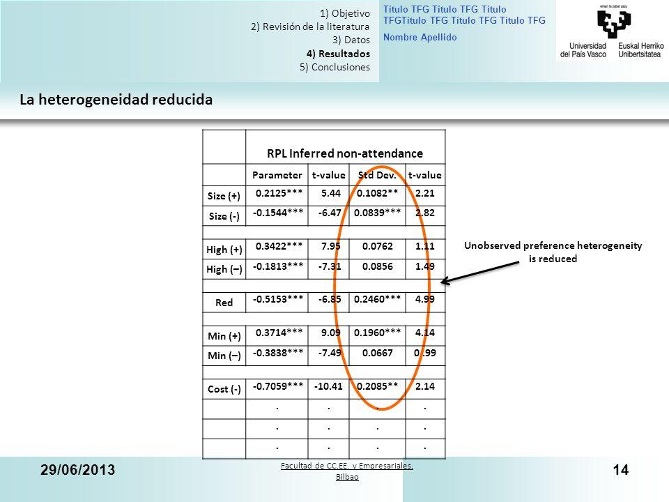 Facultad de CC.EE. y Empresariales, Bilbao Título TFG Título TFG Título TFGTítulo TFG Título TFG Título TFG Nombre Apellido 29/06/201314 La heterogene