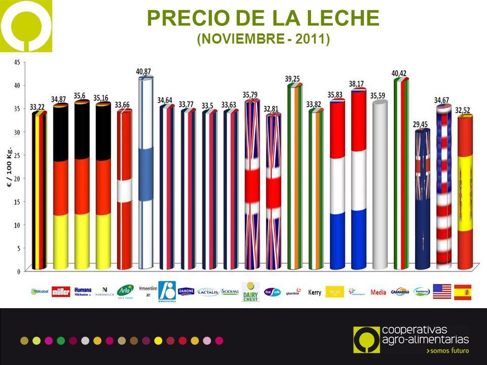 3 PRECIO DE LA LECHE (NOVIEMBRE - 2011)
