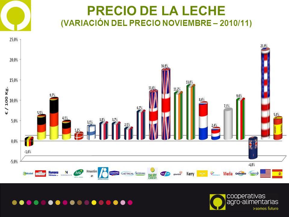 4 PRECIO DE LA LECHE (VARIACIÓN DEL PRECIO NOVIEMBRE – 2010/11)