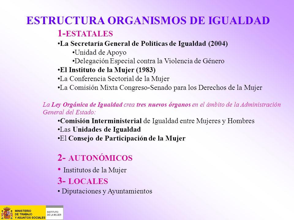 ESTRUCTURA ORGANISMOS DE IGUALDAD 1- ESTATALES La Secretaría General de Políticas de Igualdad (2004) Unidad de Apoyo Delegación Especial contra la Vio
