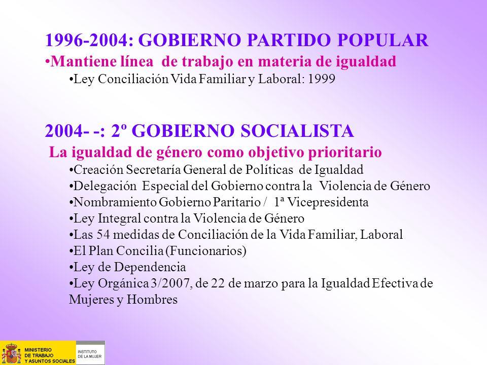 1996-2004: GOBIERNO PARTIDO POPULAR Mantiene línea de trabajo en materia de igualdad Ley Conciliación Vida Familiar y Laboral: 1999 2004- -: 2º GOBIER