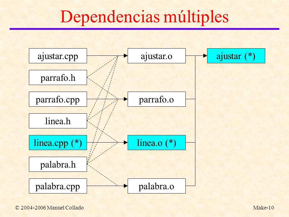 © 2004-2006 Manuel ColladoMake-10 Dependencias múltiples ajustar.cpp parrafo.h parrafo.cpp linea.h linea.cpp (*) palabra.h palabra.cpp ajustar.o parrafo.o linea.o (*) palabra.o ajustar (*)