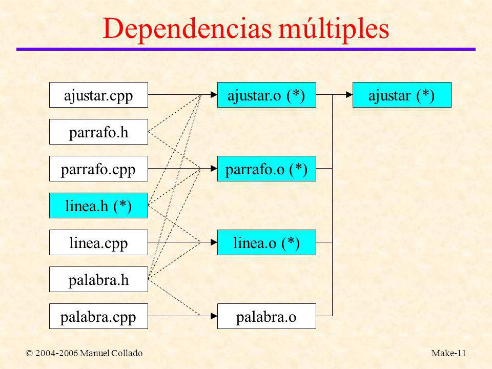 © 2004-2006 Manuel ColladoMake-11 Dependencias múltiples ajustar.cpp parrafo.h parrafo.cpp linea.h (*) linea.cpp palabra.h palabra.cpp ajustar.o (*) parrafo.o (*) linea.o (*) palabra.o ajustar (*)