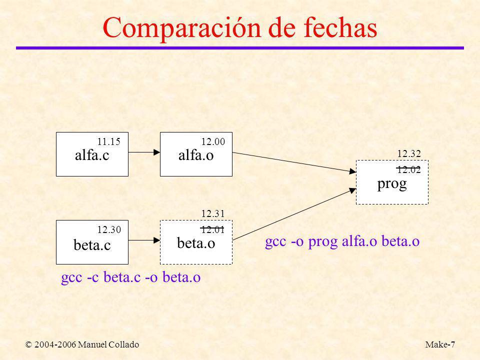 © 2004-2006 Manuel ColladoMake-7 Comparación de fechas alfa.calfa.o beta.c beta.o gcc -c beta.c -o beta.o gcc -o prog alfa.o beta.o prog 12.3012.01 12.0011.15 12.02 12.31 12.32