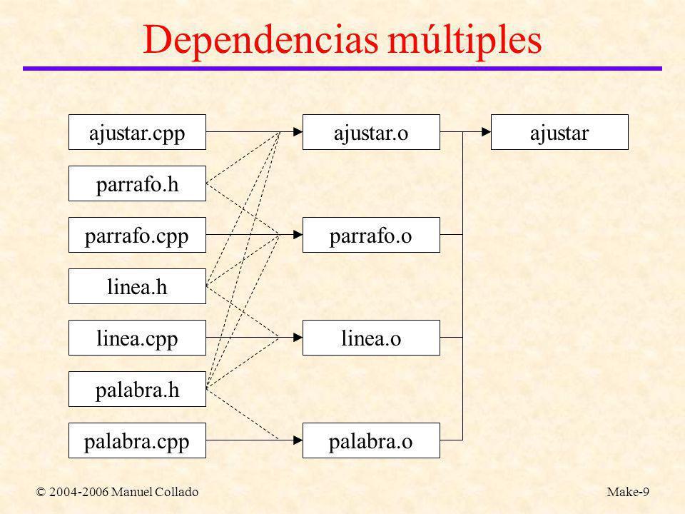 © 2004-2006 Manuel ColladoMake-9 Dependencias múltiples ajustar.cpp parrafo.h parrafo.cpp linea.h linea.cpp palabra.h palabra.cpp ajustar.o parrafo.o linea.o palabra.o ajustar