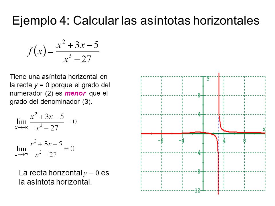 Ejemplo 4: Calcular las asíntotas horizontales Tiene una asíntota horizontal en la recta y = 0 porque el grado del numerador (2) es menor que el grado del denominador (3).