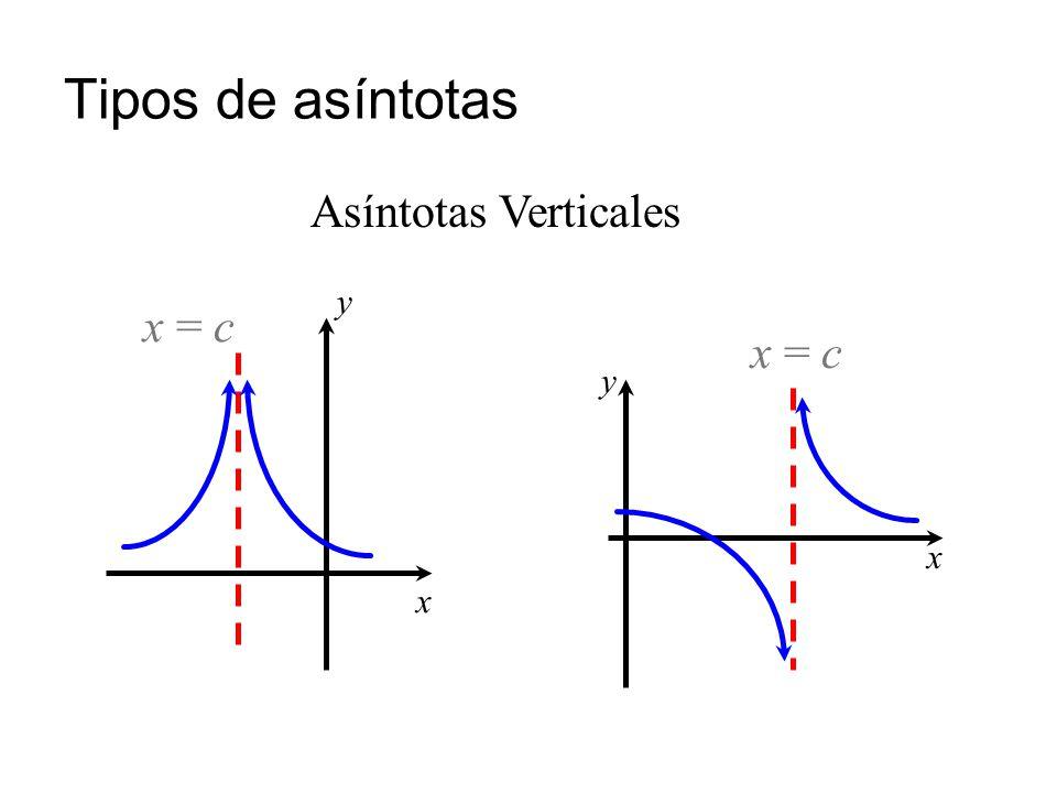 Tipos de asíntotas x = c y x Asíntotas Verticales x = c y x