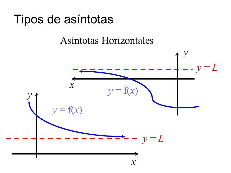 Tipos de asíntotas y = L y = f(x) y x y = L y = f(x) y x Asíntotas Horizontales
