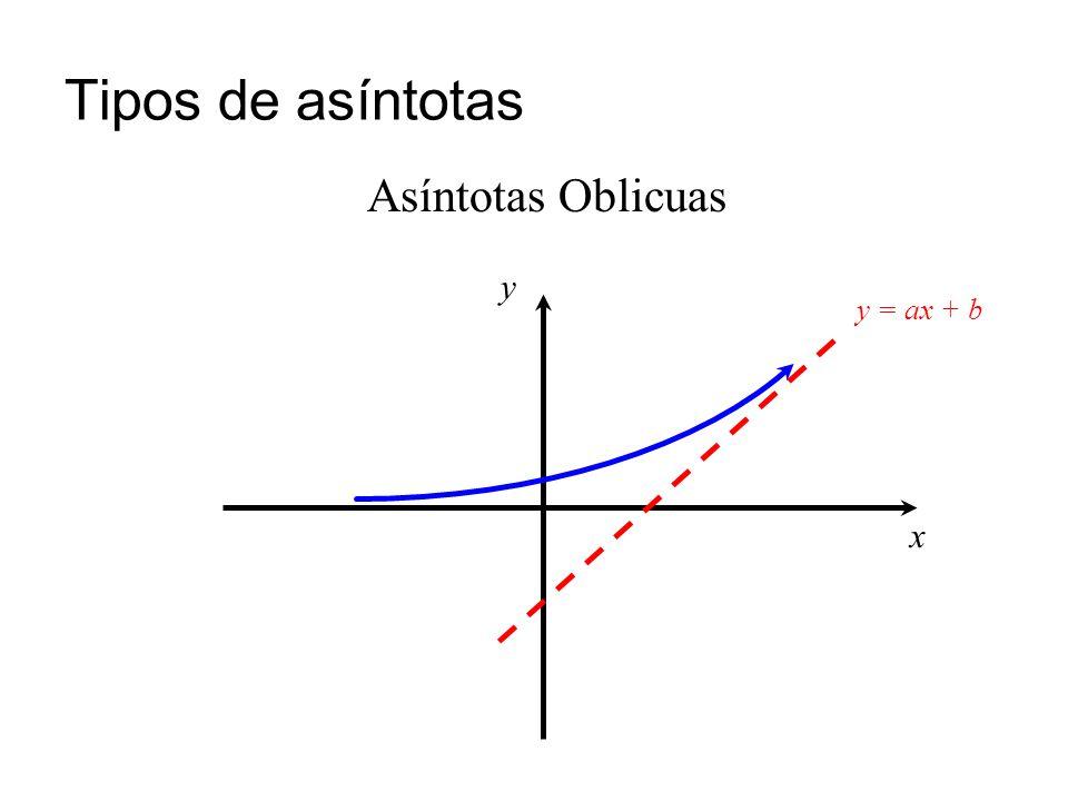 Asíntotas verticales La recta x = c es una asíntota vertical de una función f(x) si se cumple alguna de las siguientes condiciones: Ejemplo: La recta x = 2 es una asíntota vertical