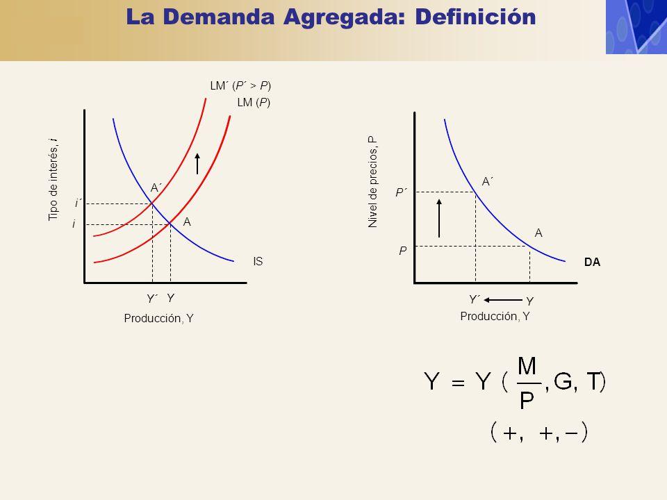 LM (P) IS Y i Tipo de interés, i Producción, Y Nivel de precios, P Producción, Y A DA Y A P LM´ (P´ > P) A´ P´ Y´ i´ A´ La Demanda Agregada: Definició