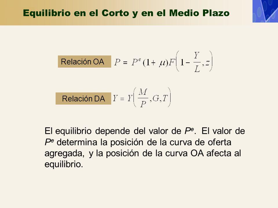 Equilibrio en el Corto y en el Medio Plazo El equilibrio depende del valor de P e. El valor de P e determina la posición de la curva de oferta agregad