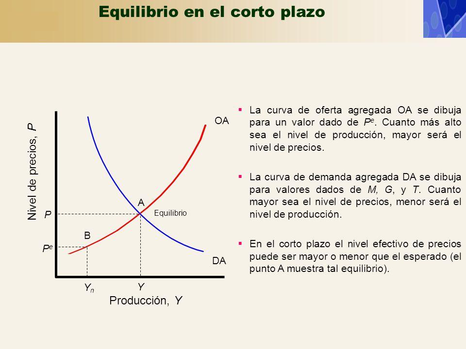 OA Producción, Y Nivel de precios, P DA Y A Equilibrio P PePe YnYn B Equilibrio en el corto plazo La curva de oferta agregada OA se dibuja para un val
