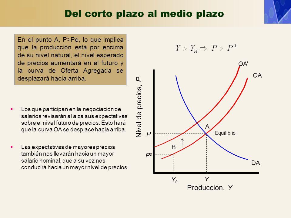 Del corto plazo al medio plazo En el punto A, P>Pe, lo que implica que la producción está por encima de su nivel natural, el nivel esperado de precios