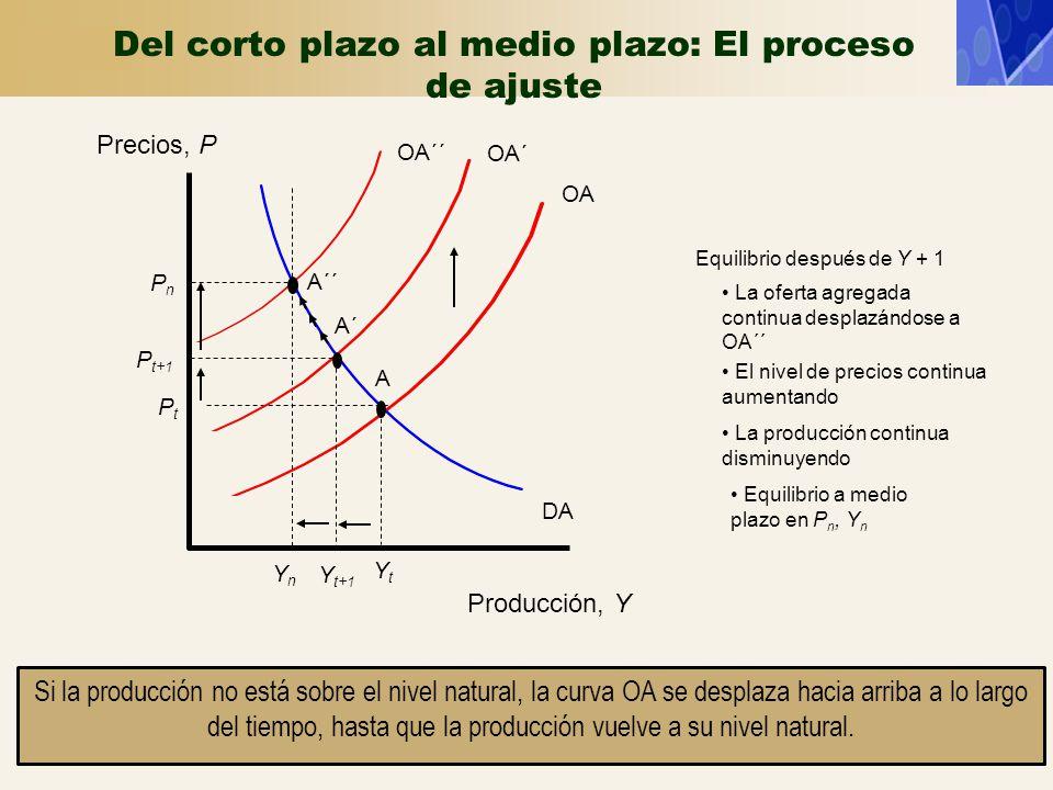 Producción, Y Precios, P DA YtYt PtPt A YnYn OA´´ OA´ Y t+1 PnPn A´ A´´ P t+1 Equilibrio después de Y + 1 La producción continua disminuyendo Equilibr