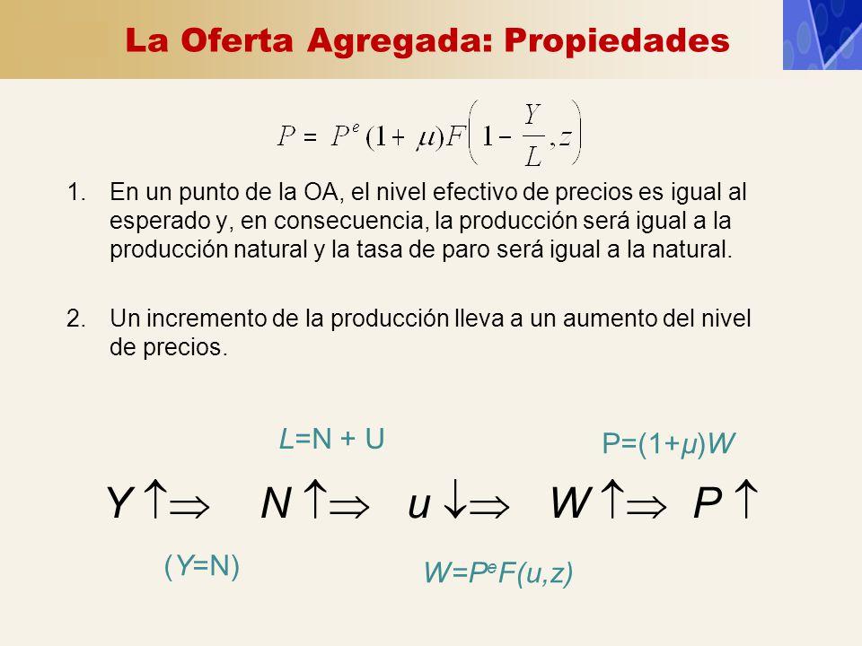 La Oferta Agregada: Propiedades 1.En un punto de la OA, el nivel efectivo de precios es igual al esperado y, en consecuencia, la producción será igual