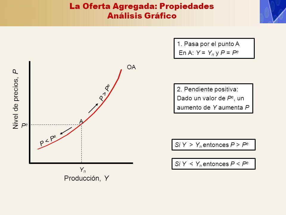 OA Producción, Y Nivel de precios, P YnYn PePe P > P e P < P e A 2. Pendiente positiva: Dado un valor de P e, un aumento de Y aumenta P 1. Pasa por el