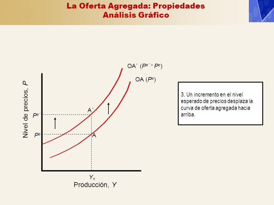 OA´ (P e´ > P e ) OA (P e ) Producción, Y Nivel de precios, P YnYn PePe A P e´ A´ 3. Un incremento en el nivel esperado de precios desplaza la curva d