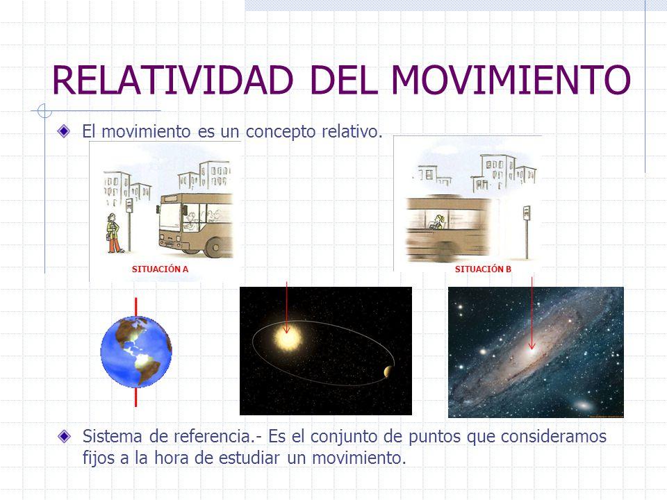 RELATIVIDAD DEL MOVIMIENTO El movimiento es un concepto relativo. SITUACIÓN ASITUACIÓN B Sistema de referencia.- Es el conjunto de puntos que consider