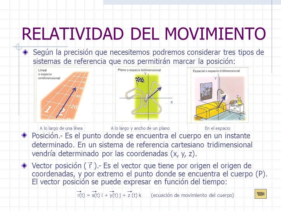 RELATIVIDAD DEL MOVIMIENTO Según la precisión que necesitemos podremos considerar tres tipos de sistemas de referencia que nos permitirán marcar la po