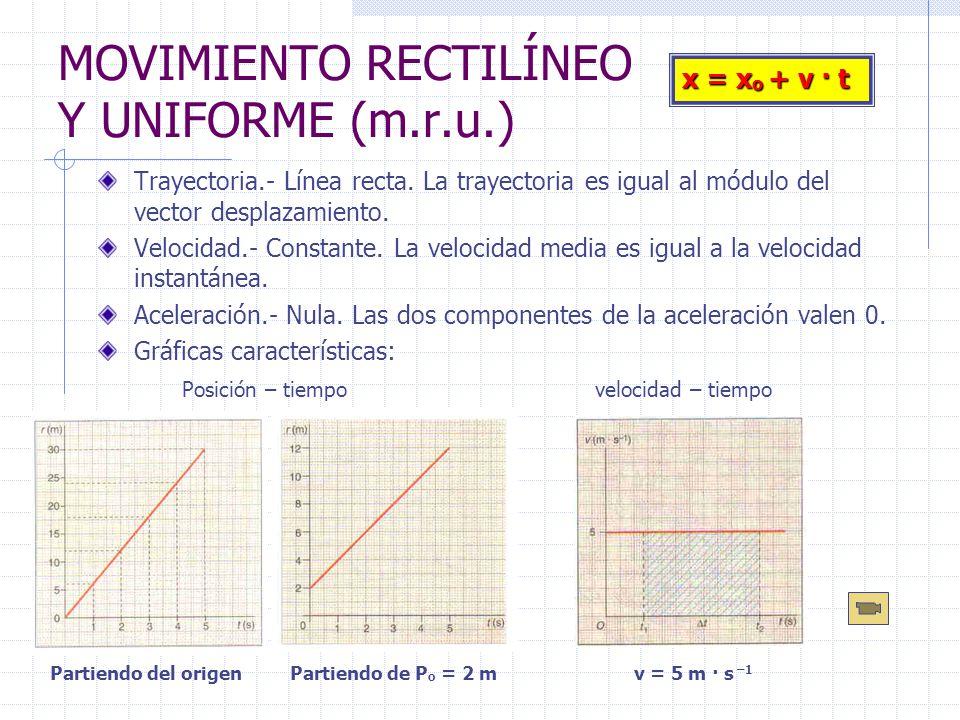 MOVIMIENTO RECTILÍNEO Y UNIFORME (m.r.u.) Trayectoria.- Línea recta. La trayectoria es igual al módulo del vector desplazamiento. Velocidad.- Constant