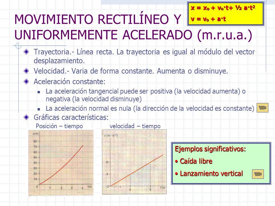MOVIMIENTO RECTILÍNEO Y UNIFORMEMENTE ACELERADO (m.r.u.a.) Trayectoria.- Línea recta. La trayectoria es igual al módulo del vector desplazamiento. Vel