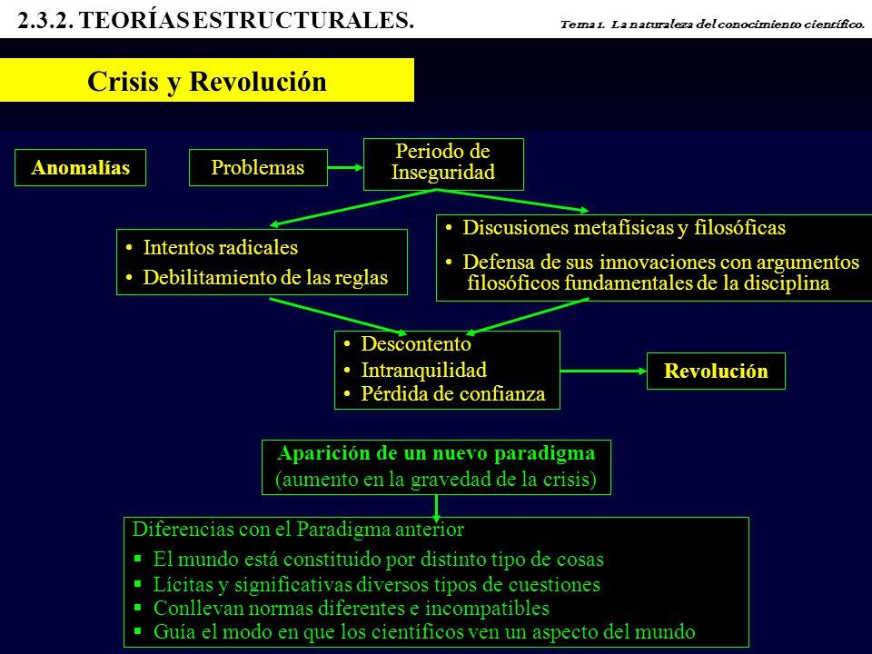 2.3.2.TEORÍAS ESTRUCTURALES. Tema 1. La naturaleza del conocimiento científico.