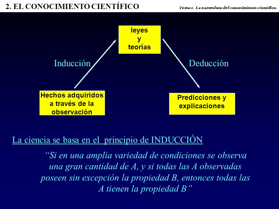 leyes y teorías Predicciones y explicaciones Hechos adquiridos a través de la observación InducciónDeducción La ciencia se basa en el principio de INDUCCIÓN Si en una amplia variedad de condiciones se observa una gran cantidad de A, y si todas las A observadas poseen sin excepción la propiedad B, entonces todas las A tienen la propiedad B 2.