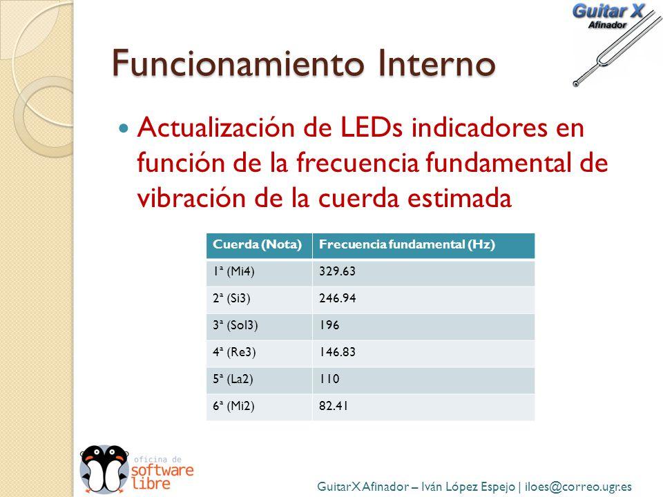 Funcionamiento Interno Actualización de LEDs indicadores en función de la frecuencia fundamental de vibración de la cuerda estimada GuitarX Afinador –