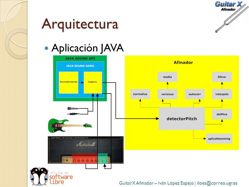 Arquitectura Aplicación JAVA GuitarX Afinador – Iván López Espejo | iloes@correo.ugr.es