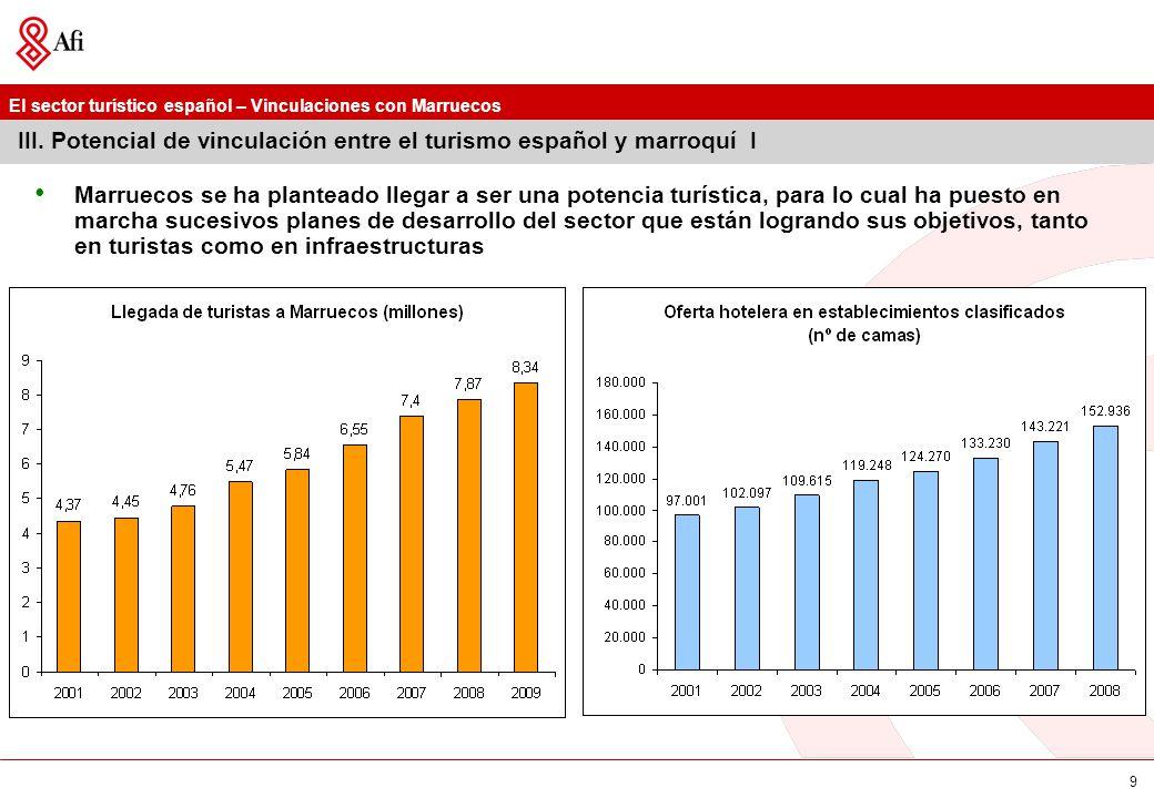 El sector turístico español – Vinculaciones con Marruecos 10 III.