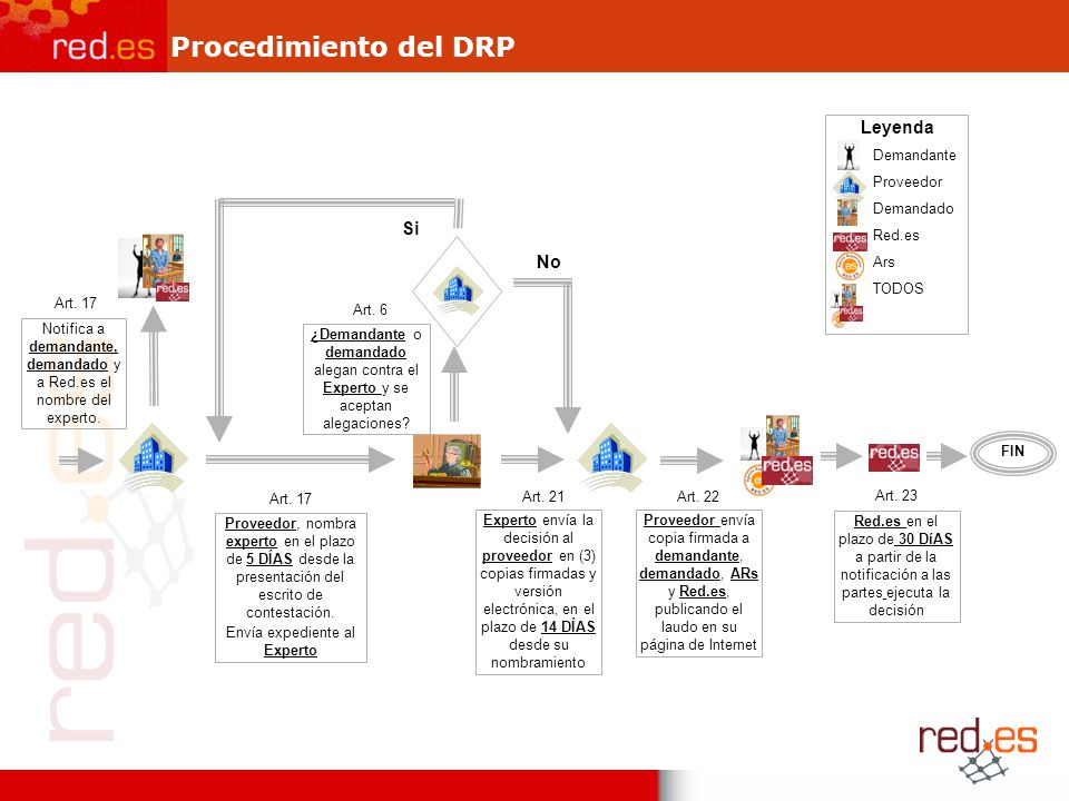Procedimiento del DRP Proveedor, nombra experto en el plazo de 5 DÍAS desde la presentación del escrito de contestación.