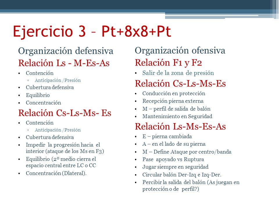 Ejercicio 3 – Pt+8x8+Pt Organización defensiva Relación Ls - M-Es-As Contención Anticipación /Presión Cubertura defensiva Equilibrio Concentración Relación Cs-Ls-Ms- Es Contención Anticipación /Presión Cubertura defensiva Impedir la progresión hacia el interior (ataque de los Ms en F3) Equilibrio (2º medio cierra el espacio central entre LC o CC Concentración (Dlateral).