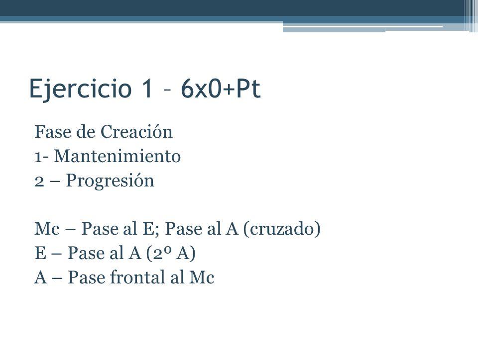 Ejercicio 1 – 6x0+Pt Fase de Creación 1- Mantenimiento 2 – Progresión Mc – Pase al E; Pase al A (cruzado) E – Pase al A (2º A) A – Pase frontal al Mc
