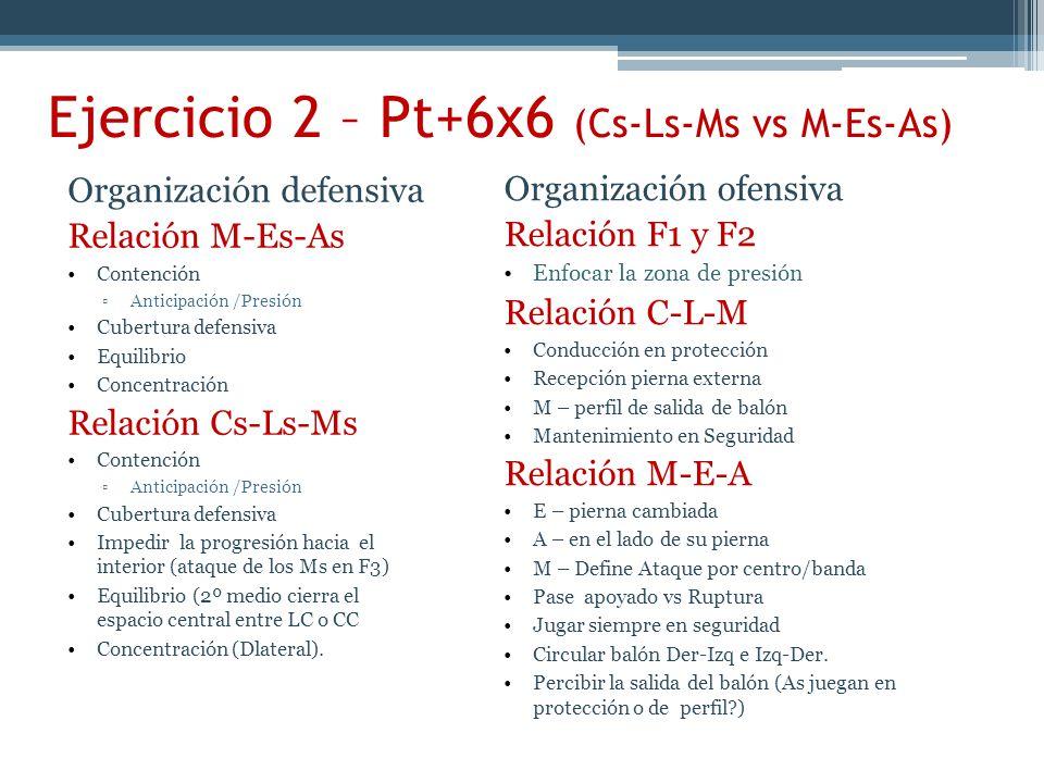 Ejercicio 2 – Pt+6x6 (Cs-Ls-Ms vs M-Es-As) Organización defensiva Relación M-Es-As Contención Anticipación /Presión Cubertura defensiva Equilibrio Concentración Relación Cs-Ls-Ms Contención Anticipación /Presión Cubertura defensiva Impedir la progresión hacia el interior (ataque de los Ms en F3) Equilibrio (2º medio cierra el espacio central entre LC o CC Concentración (Dlateral).