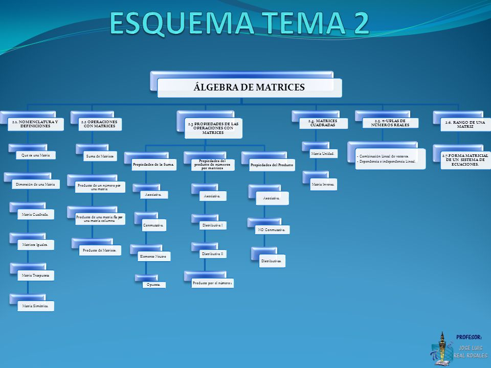 ÁLGEBRA DE MATRICES 2.1.