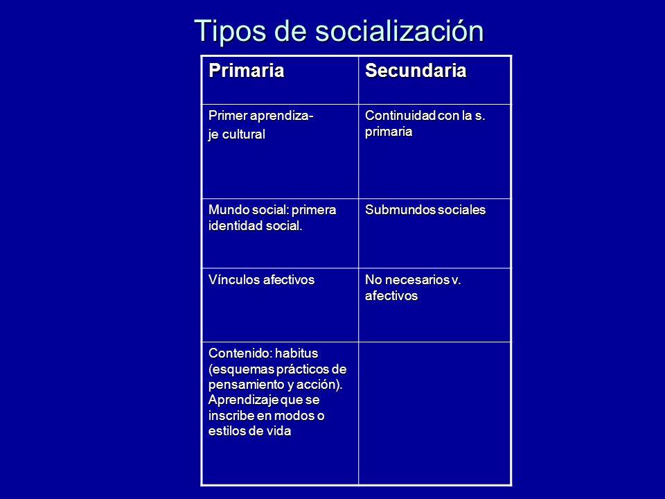 Tipos de socialización PrimariaSecundaria Primer aprendiza- je cultural Continuidad con la s. primaria Mundo social: primera identidad social. Submund