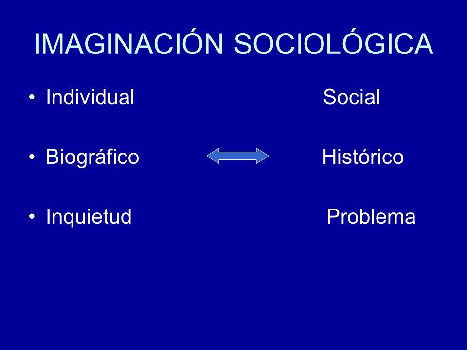 IMAGINACIÓN SOCIOLÓGICA Individual Social Biográfico Histórico Inquietud Problema