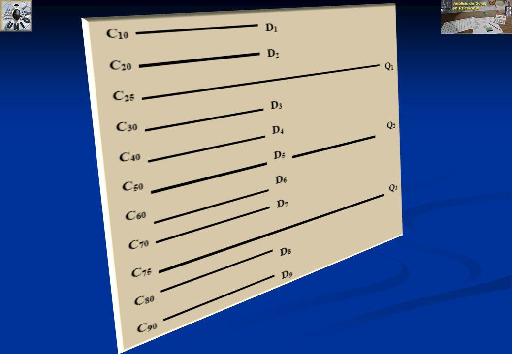 Cuartiles Dividen a la muestra en 4 grupos con frecuencias similares. Q1=Primer cuartil = Percentil 25 Q2=Segundo cuartil = Percentil 50 =mediana Q3=T